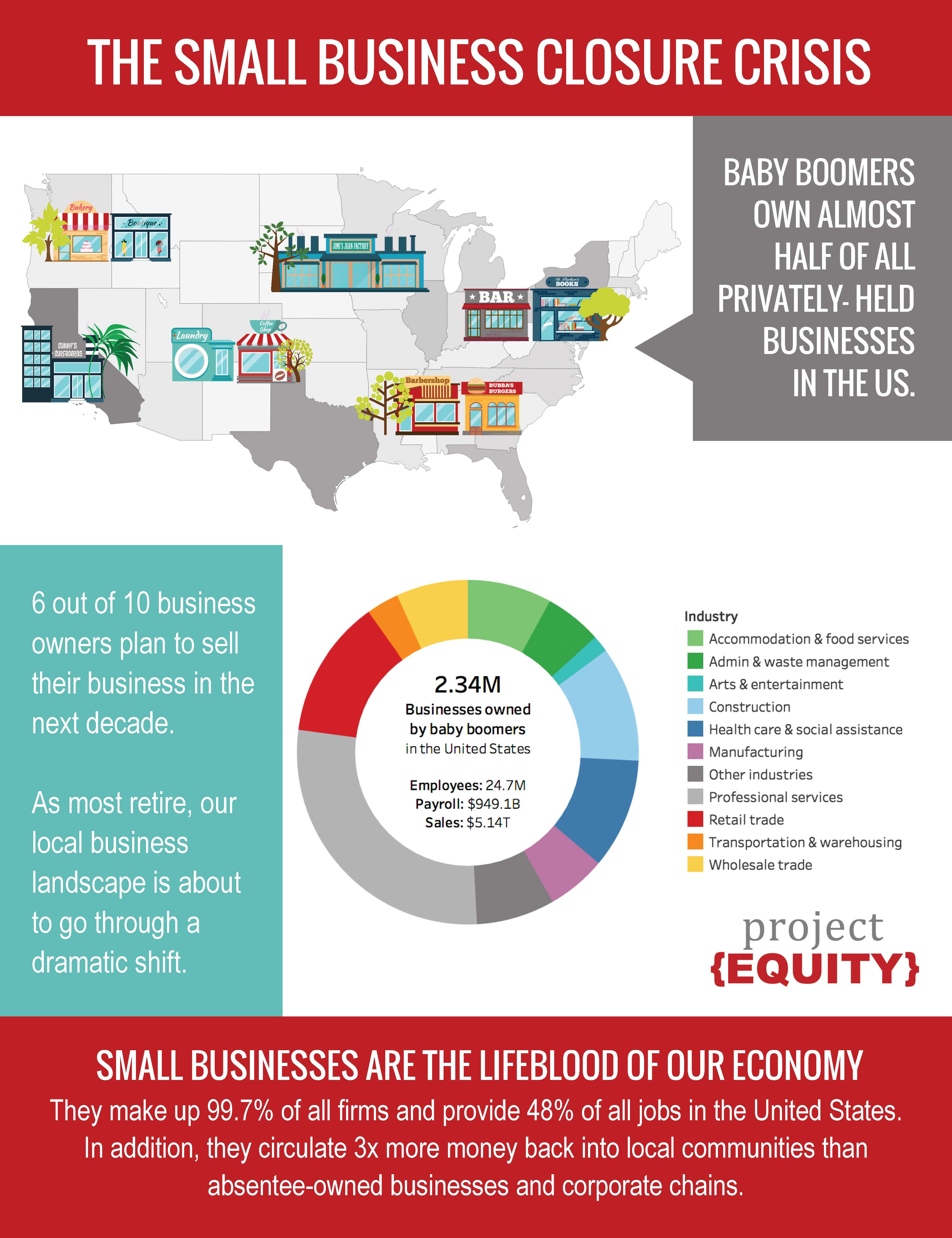 National Small Business Closure Crisis Infographic